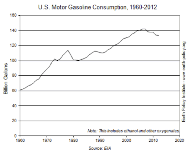 an overview of the changes in the patterns of gasoline consumption in early 2012 Comparison of electricity and gasoline consumption while use of msa-level vmt patterns changes roorda m j and maclean h l 2012 impacts of driving patterns on.