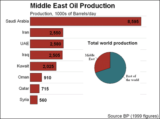 the impact of oil on middle eastern nations economy One hundred years of middle eastern oil prof e roger owen the role of oil in the middle east, then regarding its huge impact on oil and political economy:.