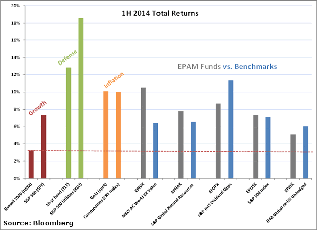 First Half Total Returns