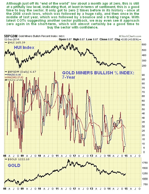 Gold Miners Bullish percent 7-Year Chart