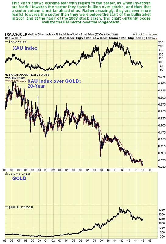 XAU:Gold 20-Year Chart