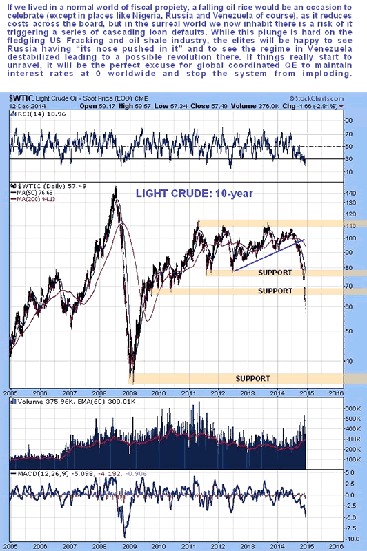 Light Crude Oil 10-Year Chart
