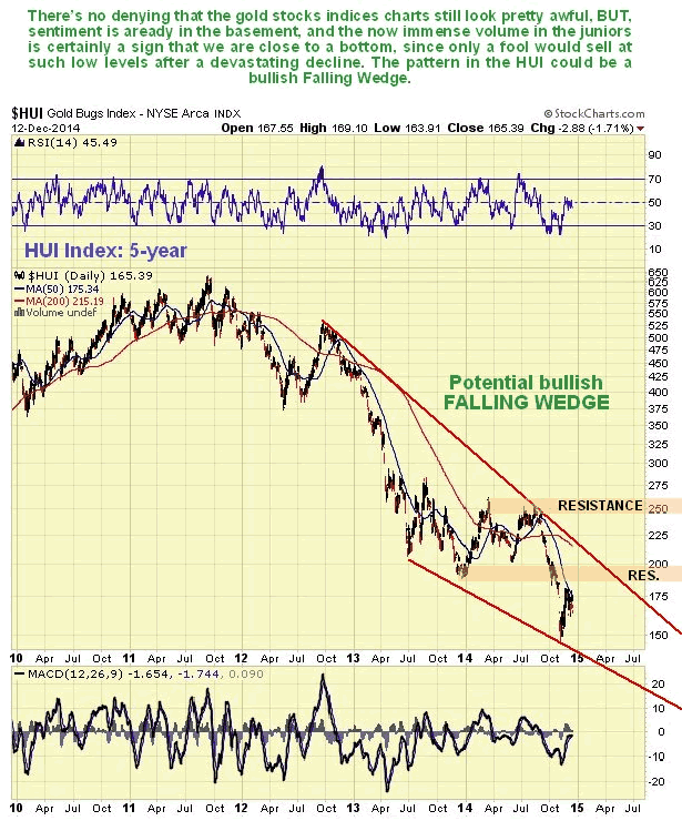 HUI Index 5-Year Chart