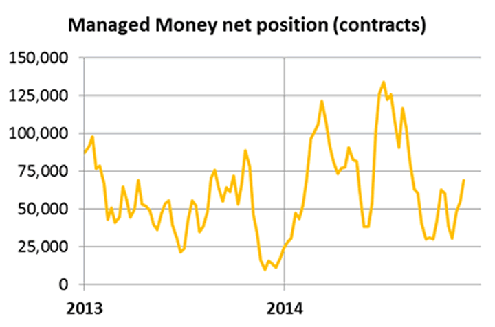 Managed Money net positions