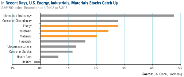 S&P 500 Index Returns: US Energy, Industrials and Materials Stocks Catch Up