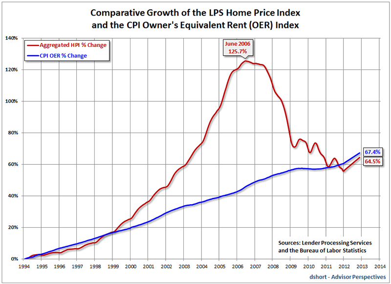 Dissecting the U S  Housing Market Bubble - When Will the Next