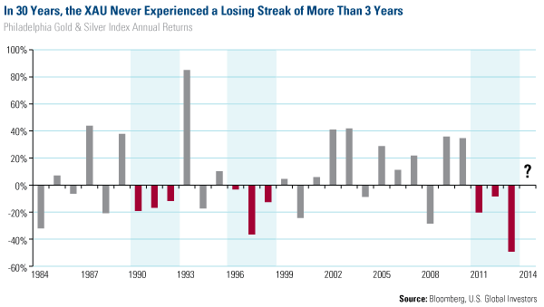 In 30 Years, the XAU Never Experienced a Losing Sterak of More Than 3 Years