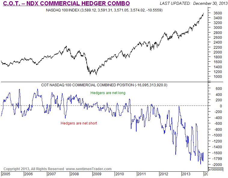 COT-NDX Commercial Hedger Combo