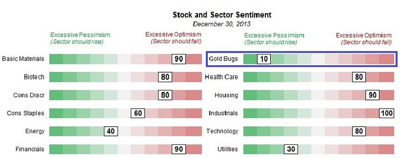 Stock and Sector Sentiment