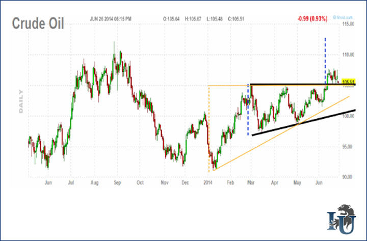 Is Crude Oil Price Breaking Out? :: The Market Oracle ::
