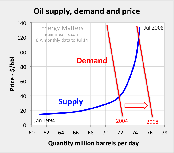 oil demand increases as production has decreased The increase in demand for oil has the same effect as a reduction in supply, that being, the price of oil responds sharply to an increase in demand long run forecast in the long run, which  is a time frame in which the quantity of all factors of production can be varied  (parkin 2010, p214), oil demand and supply are elastic.