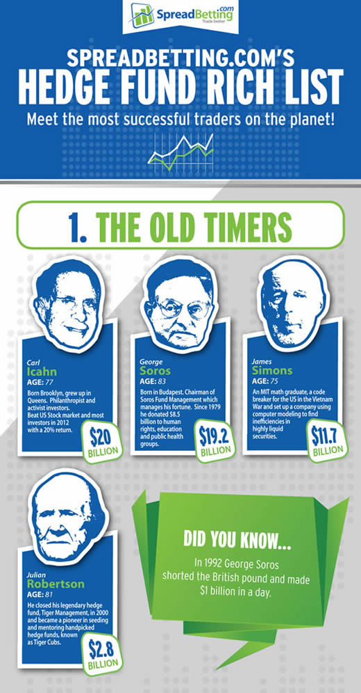 The Hedge Fund Rich List Infographic :: The Market Oracle ::