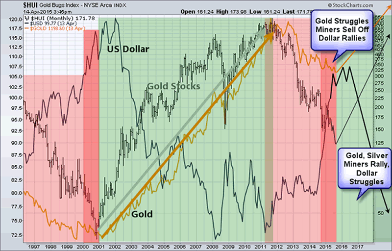 Gold Bugs Index Monthly Chart