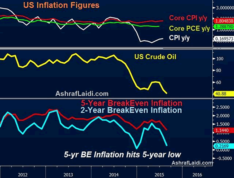 US Inflation Figures
