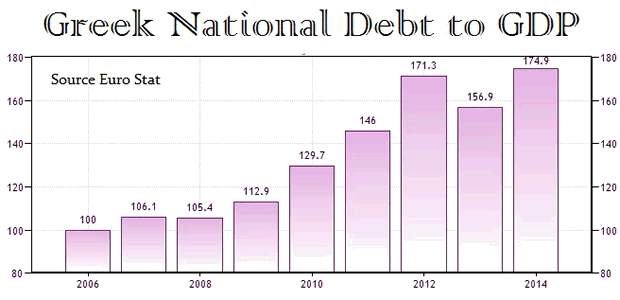 Greek National Debt to GDP