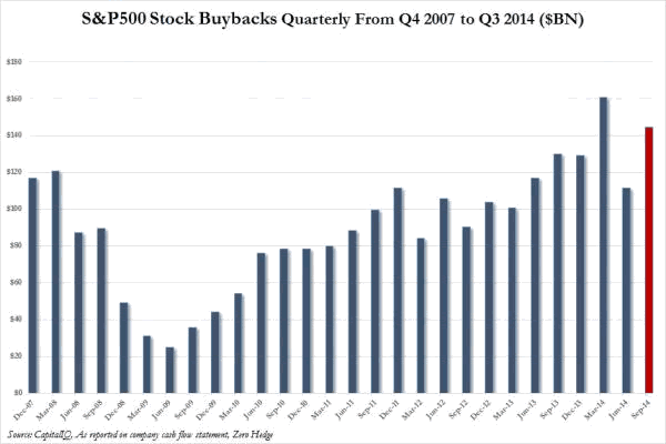 S&P Stock Buybacks