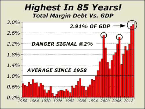 Total margin Debt versus GDP