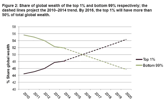 Share of Global Wealth