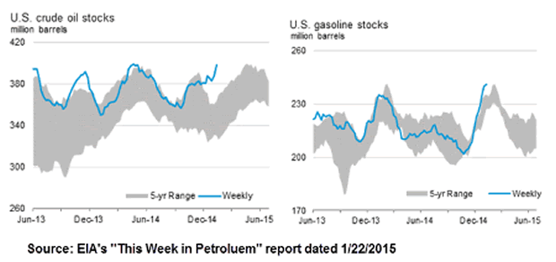 US Vrude Oil Stocks