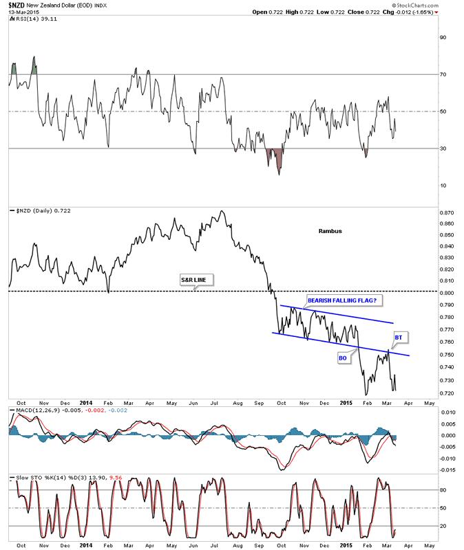 Gold us dollar forex chart