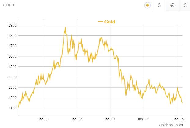 Commodity Price Calculator