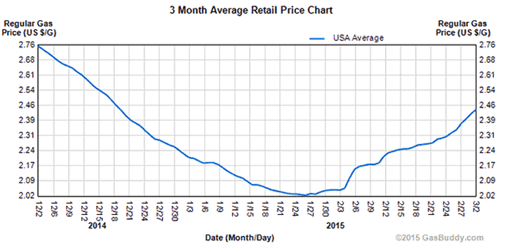 3-Month Retail Gas Price Chart