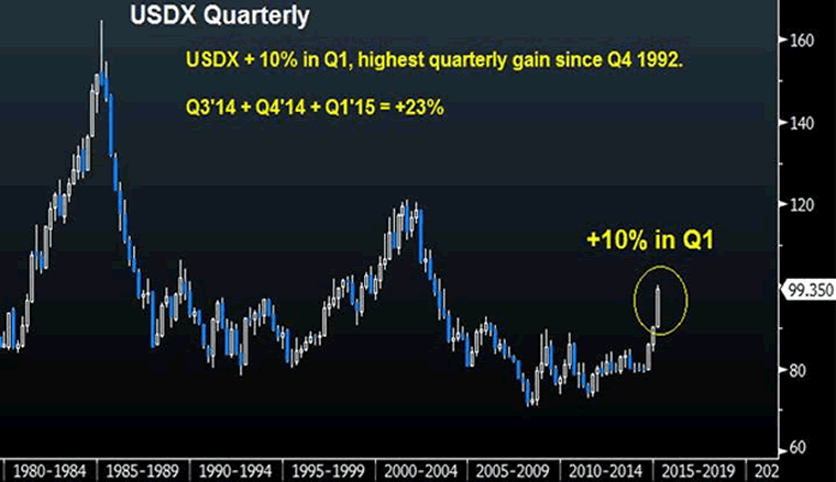 US Dollar Index 1980-2015 Quarterly Chart