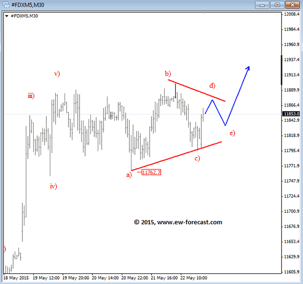 DAX (June 2015) 1-Hour Elliott Wave Analysis Chart