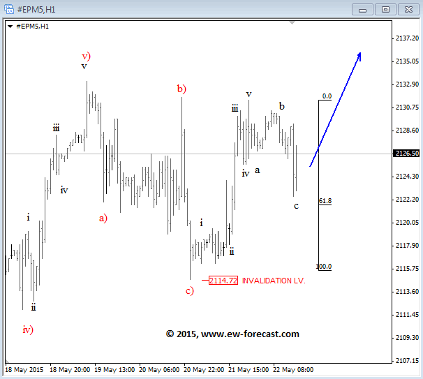S&P500 (June 2015) 1-Hour Elliott Wave Analysis Chart