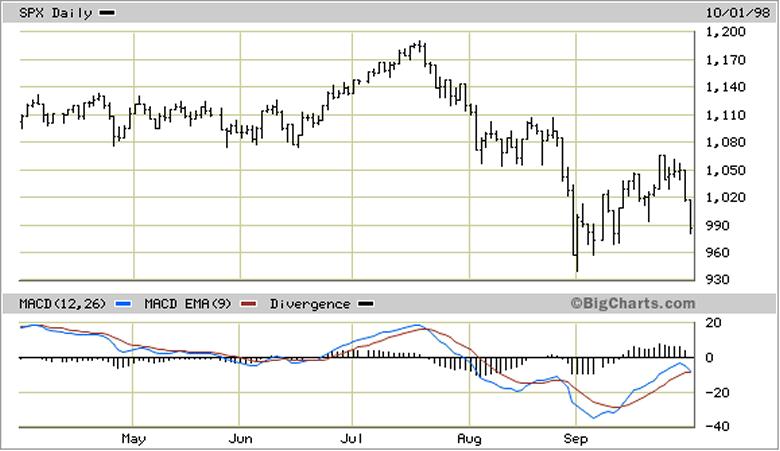S&P500 Daily 1998 Chart