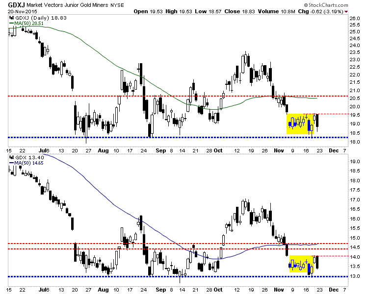 Market Vectors and Market Vectors Junior Gold Miners Daily Charts