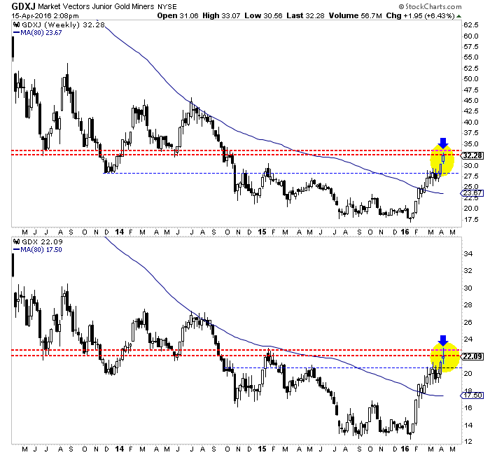 Market Vectors Gold Miners and Junior Gold Miners Charts