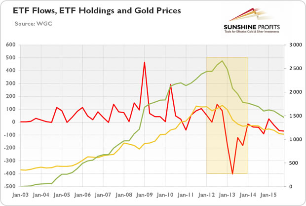 ETF Flows, ETF Holdings and Gold Prices