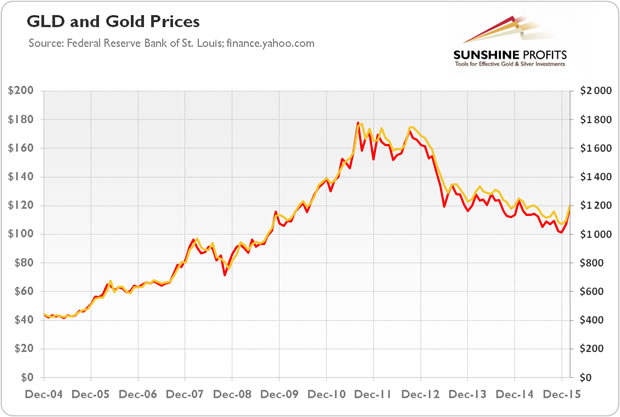 GLD and Gold Prices