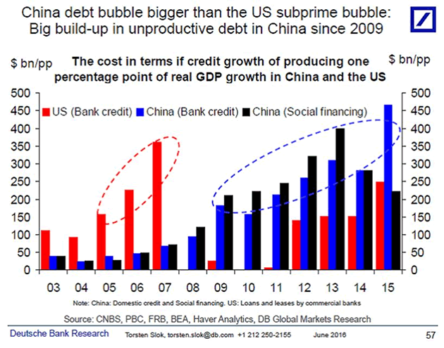 Chinese debt bubble