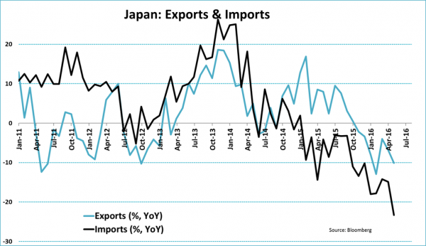 Export of goods from Japan 2017