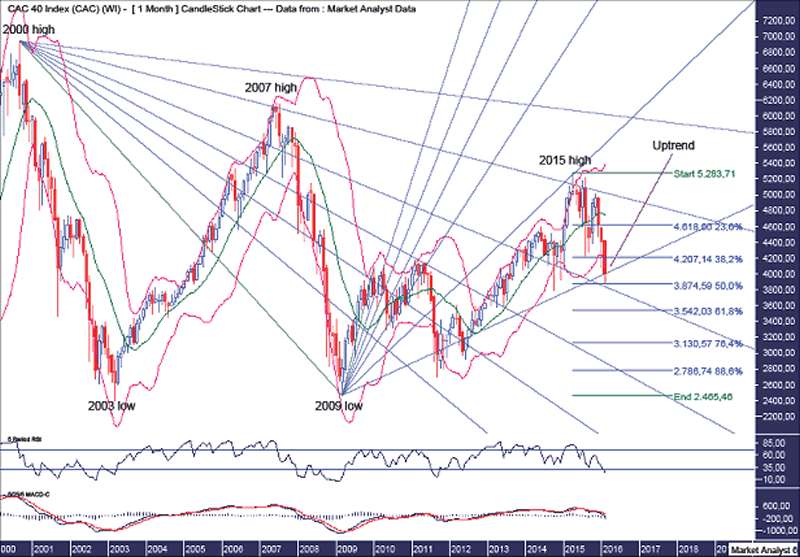 CAC40 Monthly Chart