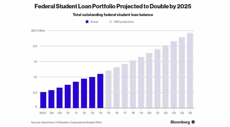 Looking For The Next Financial Crisis Try Student Debt The Market Oracle