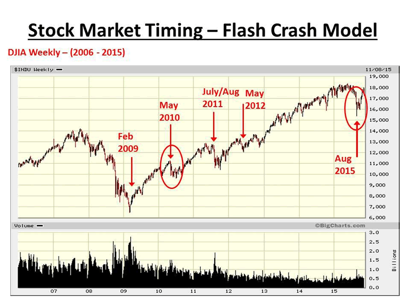 NEW Mathematical Model For Predicting The NEXT US Stock Market ...