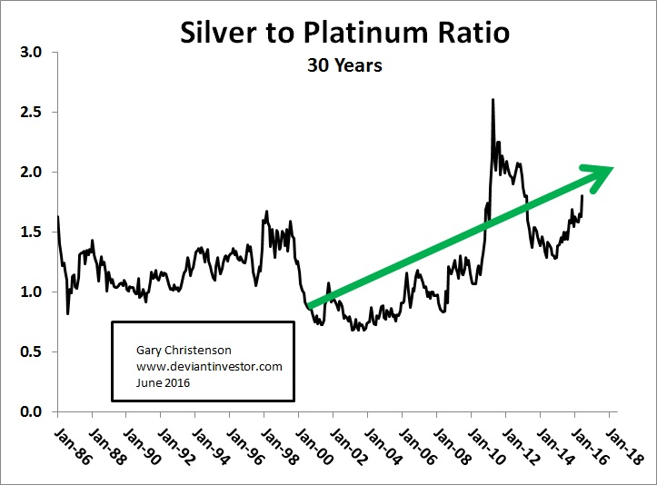 an analysis into the production of gold platinum and silver Graph #1 shows why gold, silver, platinum and palladium are considered precious metals, by comparing them to other metals such as copper and nickel the abundance of non-precious metals is obvious copper is 800 times more abundant than silver, which is the most abundant precious metal.