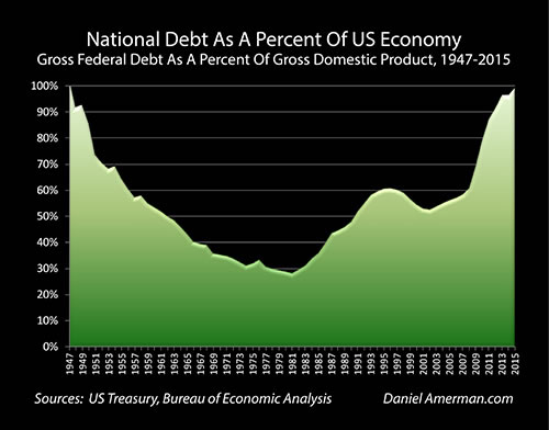 Natinal Debt as a Percent of US Economy
