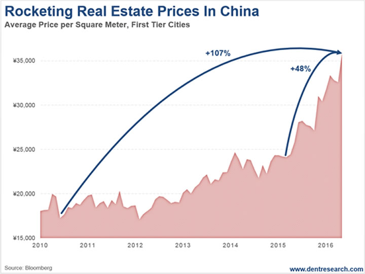 china's real estate bubble China's housing bubble wobble still, given the importance of real estate to china's economy, president xi jinping must move cautiously.