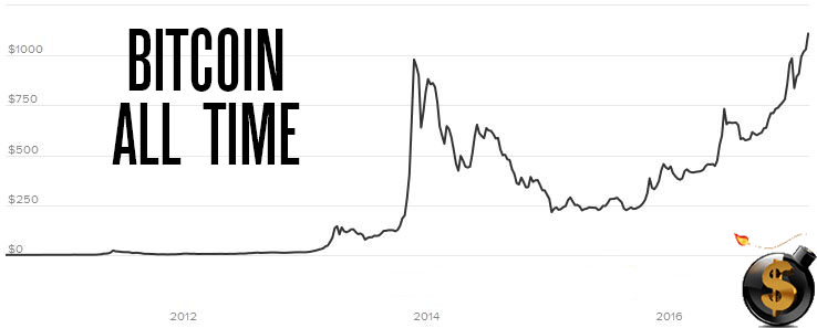 Bitcoin Breaks Records and Sits at Cusp of All-Time High…Here's Why :: The Market ...