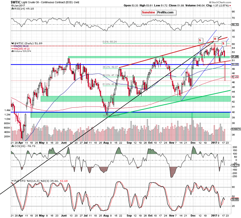 Time for Crude Oil Price Drop below $50? :: The Market Oracle ::