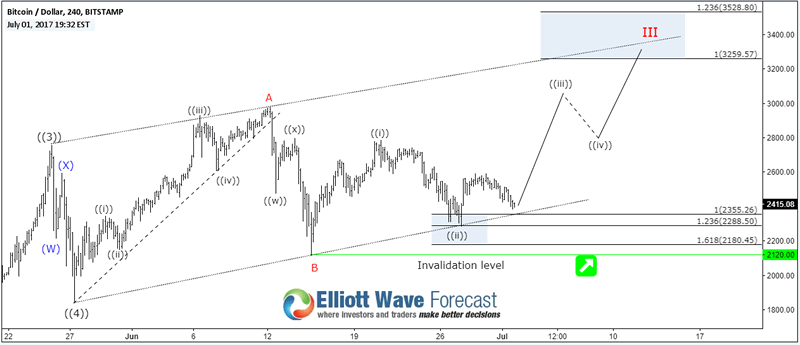 Next Elliott Wave Target for Bitcoin BTCUSD :: The Market
