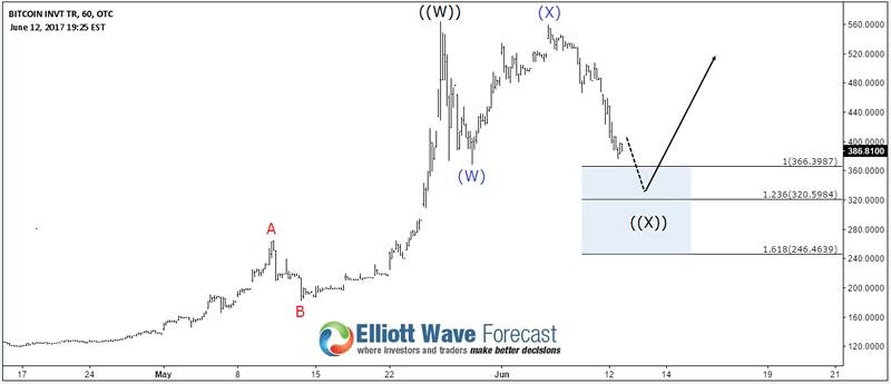 Next Elliott Wave Target for Bitcoin BTCUSD :: The Market
