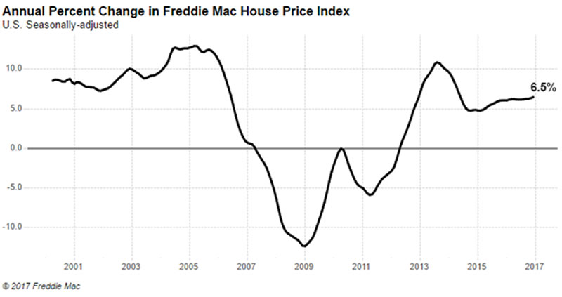Is Now a Good Time to Invest in the US Housing Market