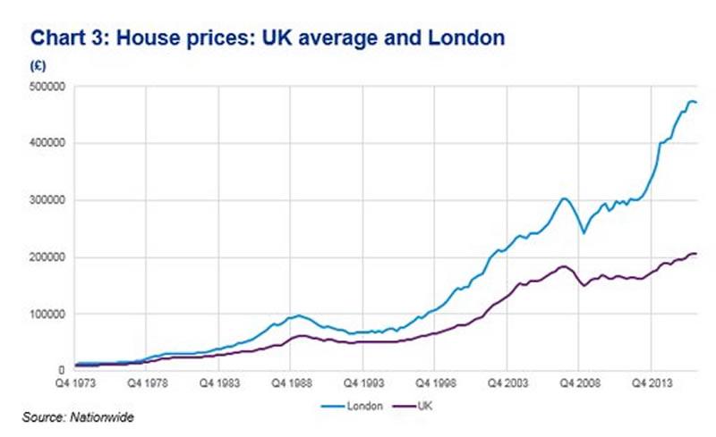 London Housing Market Property Bubble Vulnerable To Crash