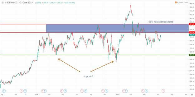 Technical Analysis of US Major Stocks :: The Market Oracle ::