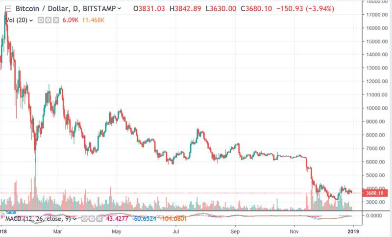 Тренд 2019 года биткоин легкие деньги на форексе